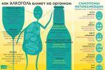 Подробнее: Эксперты: с 30 г алкоголя в день начинается рост смертности
